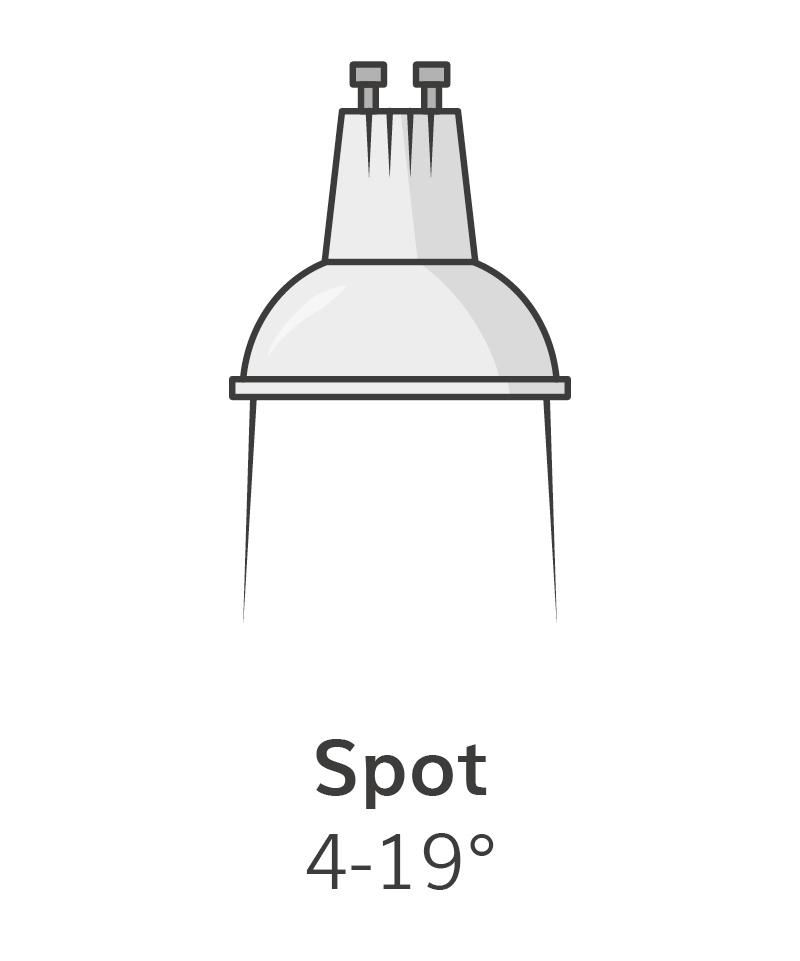 Spot Beam Angle - Online Lighting