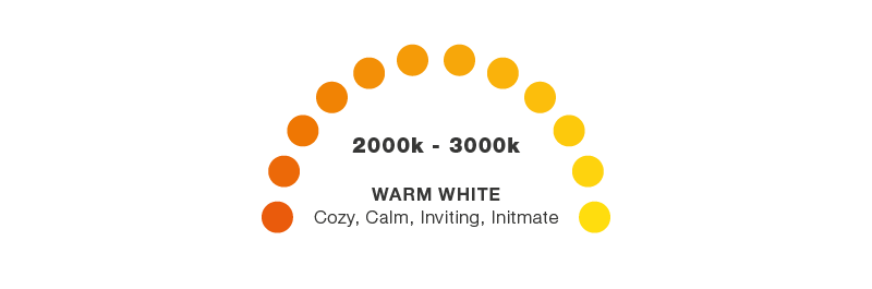 Warm white colour temperature scale - Online Lighting